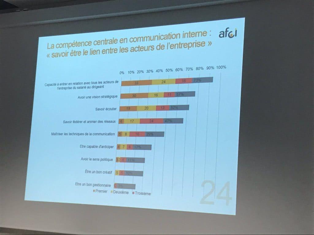 image d'une diapositive des résultats de l'étude Afci pour ses 30 ans