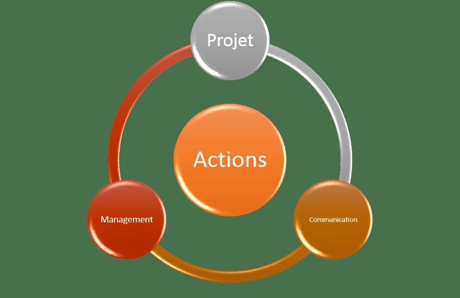 schéma représentant les 3 actions à engager dans une stratégie de marque employeur