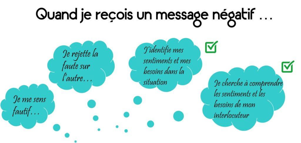 savoir gérer un message négatif