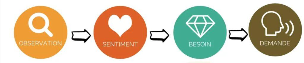 processus de communication non violente en 4 étapes