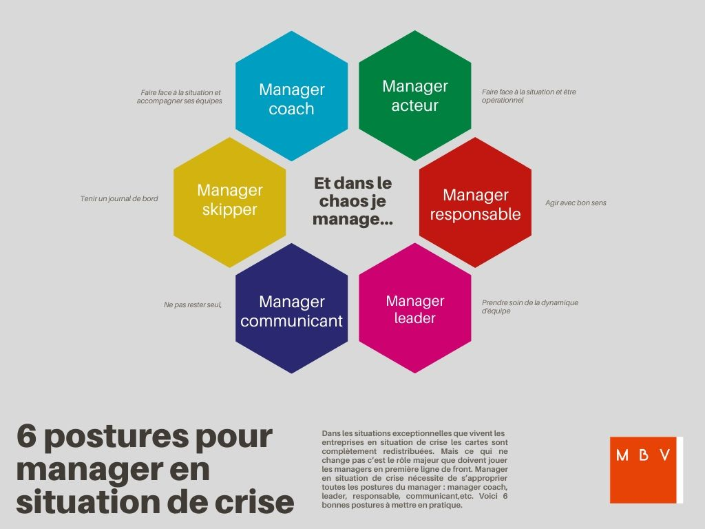 carte mentale des 6 bonnes postures du manager en situation de crise